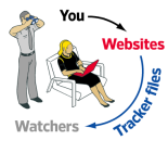 you websites trackers watchers